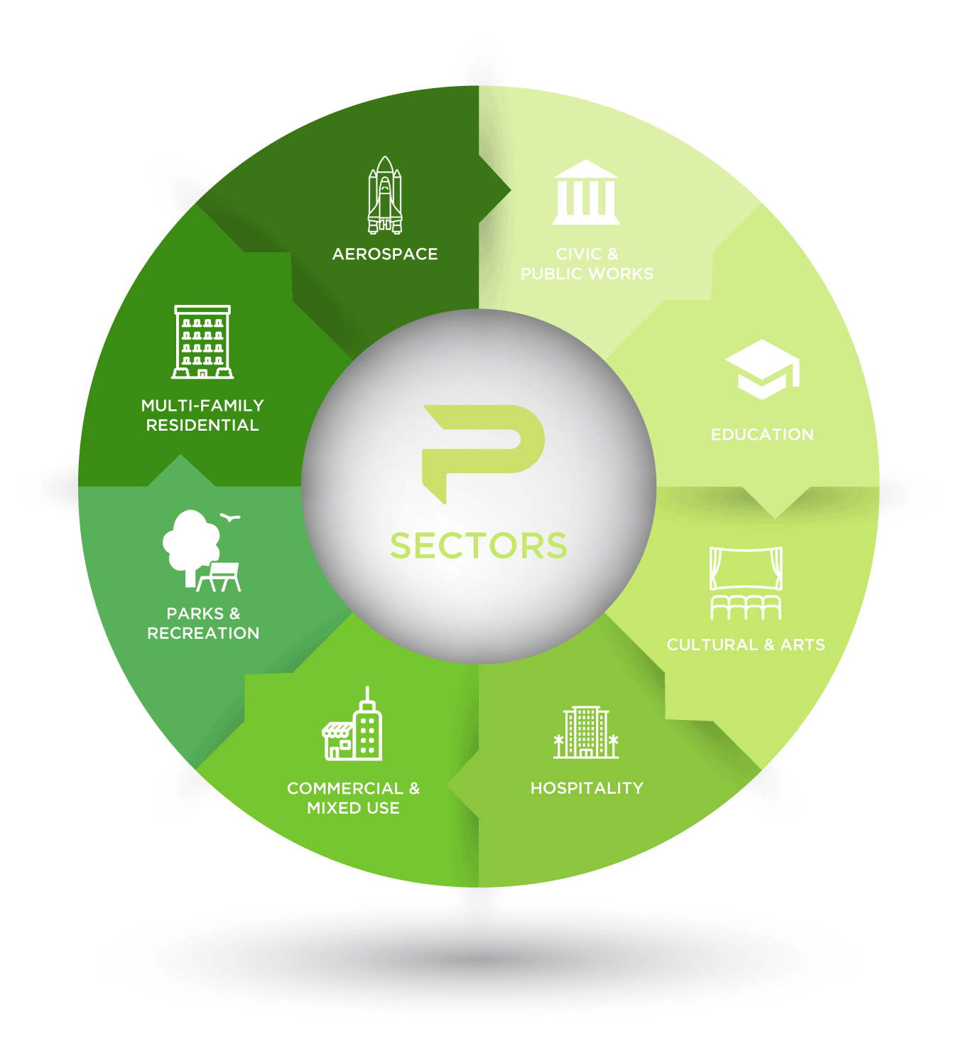PCS Sector Wheel